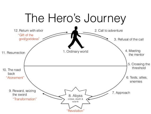 the hero monomyth in sons of It is also known as the monomyth, a term campbell coined from james joyce's finnigan's wake i separation / departure the first section of the story is about the separation of.